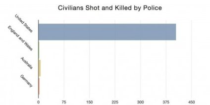 chart-comparing-police-shootings-in-2011